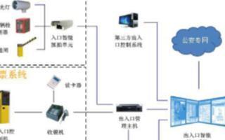 科达智能出入口管理系统的功能及应用优势