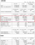 中芯国际发布2020年Q3财报:营业收入208亿