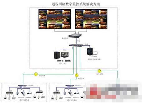 港口数字化视频网系统的功能特点及应用方案设计