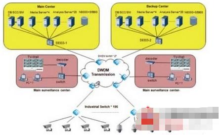 高铁IVS智能视频监控系统的特点及功能实现