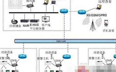 金三立E-NVS嵌入式网络管理平台的特点及功能应用
