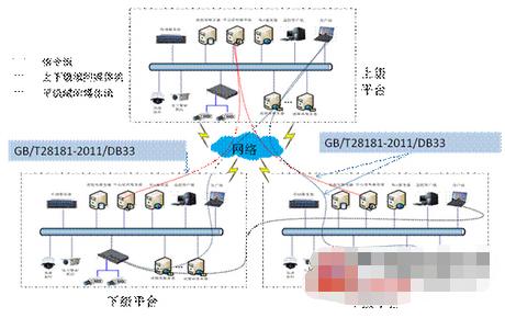 大华智能交通监控综合平台的结构组成及应用设计