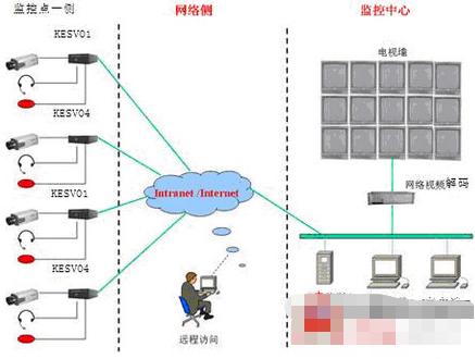 基于IP分散式的铁路车务段监控系统的应用方案