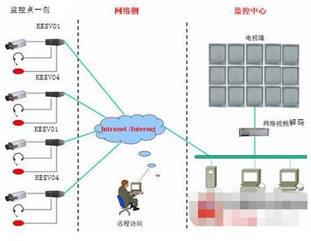 基于分布式存储终端的车辆赔损监控系统的应用方案