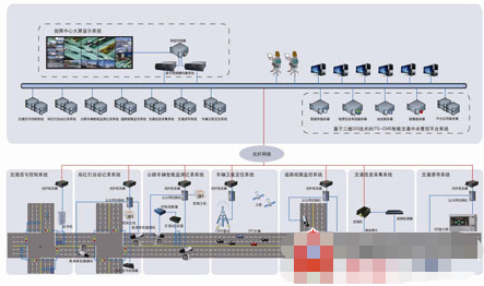基于三維GIS技術的智能交通中央管控平台的特點及功能實現