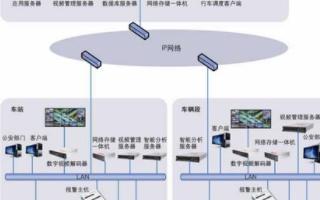 城市轨道交通视频监控系统的架构、特点及功能实现