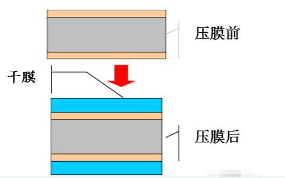 PCB的工藝流程詳細講解