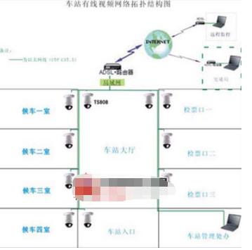 车站人流视频监控系统的特点优势及方案设计