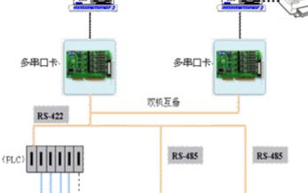 基于串口通訊技術實現流量計計量系統的設計