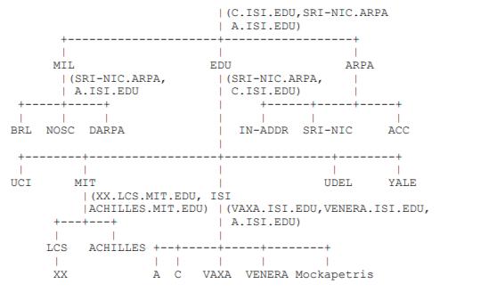 域名系统DNS的概念和设施详细说明