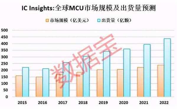 MCU芯片強勢漲價 供不應求疊加整個產業鏈調價