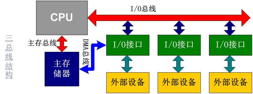 從0開始學ARM-CPU原理