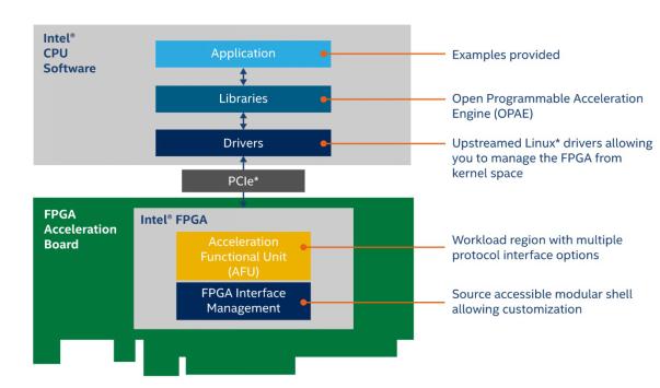全新英特尔开放式FPGA开发堆栈使定制平台开发变得更轻松