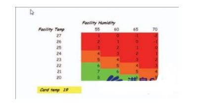 一文读懂湿度对pcb工艺过程的影响