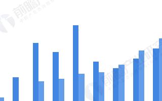 我国动力电池产量同比累计下降20.8%,宁德时代装车量占近半壁江山