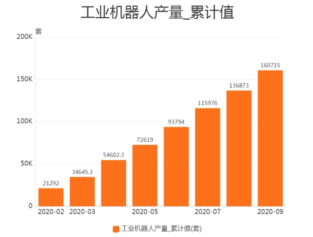 全球运作中工业机器人创新高,国内工业机器人销量逐年增加