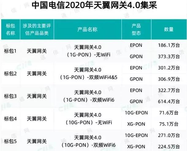 WiFi 6得到快速发展,扩张速度远超5G?