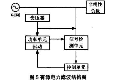 電力系統諧波抑制及濾波器的分析
