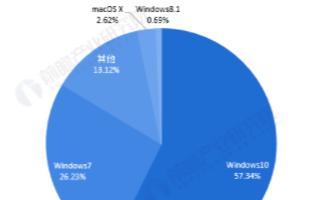 """微軟瓜分全球操作系統市場份額,""""國產替代""""步伐仍..."""