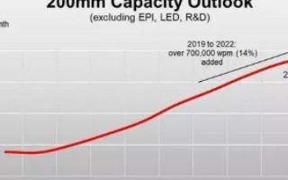 8英寸晶圆代工商产能紧张将持续到2021年,占据...