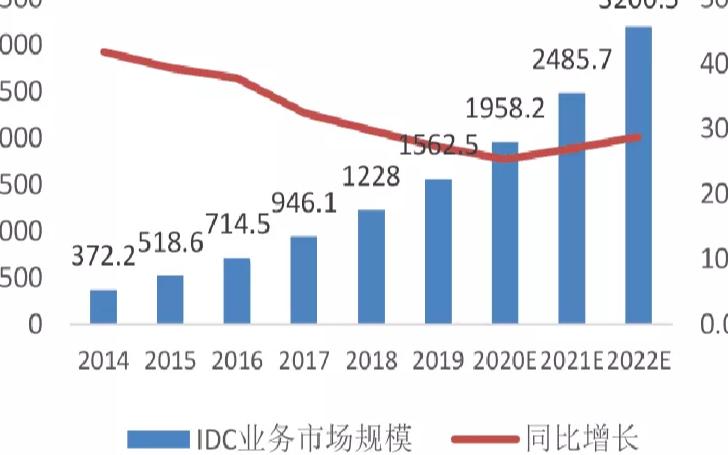 在新基建的助推下,IDC的競爭優勢得到了進一步的擴大