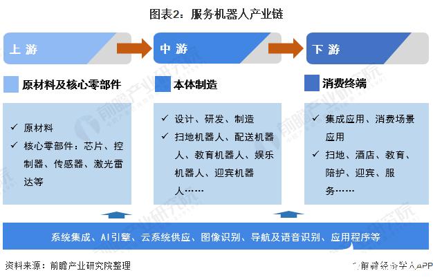 图表2:服务机器人产业链