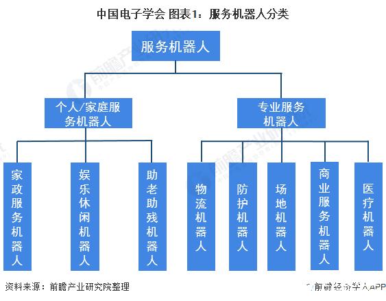 中国电子学会 图表1:服务机器人分类