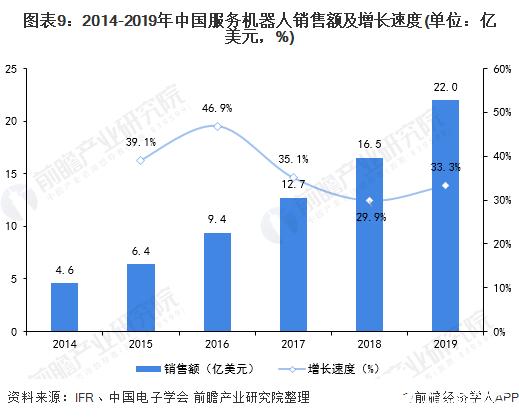 图表9:2014-2019年中国服务机器人销售额及增长速度(单位:亿美元,%)