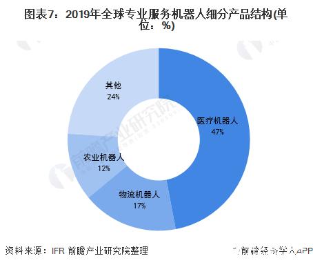图表7:2019年全球专业服务机器人细分产品结构(单位:%)