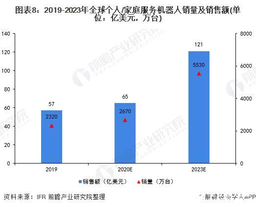 图表8:2019-2023年全球个人/家庭服务机器人销量及销售额(单位:亿美元,万台)