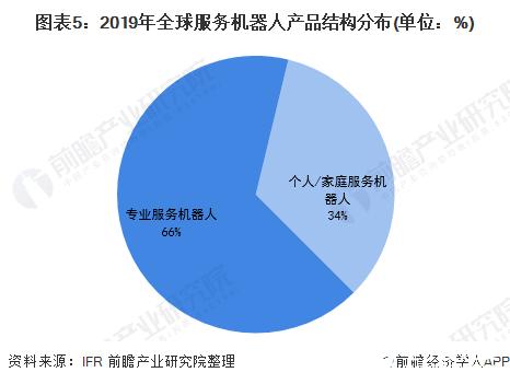 图表5:2019年全球服务机器人产品结构分布(单位:%)