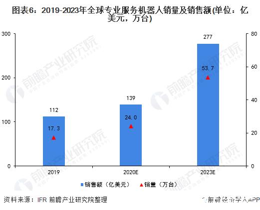 图表6:2019-2023年全球专业服务机器人销量及销售额(单位:亿美元,万台)