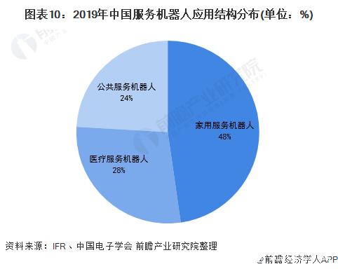 图表10:2019年中国服务机器人应用结构分布(单位:%)