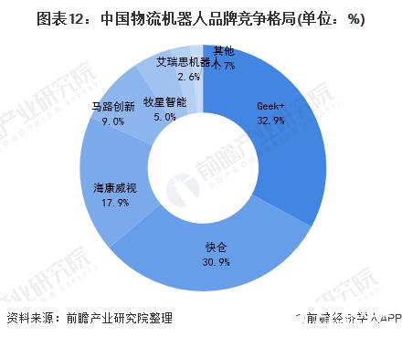 图表12:中国物流机器人品牌竞争格局(单位:%)