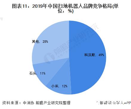 图表11:2019年中国扫地机器人品牌竞争格局(单位:%)