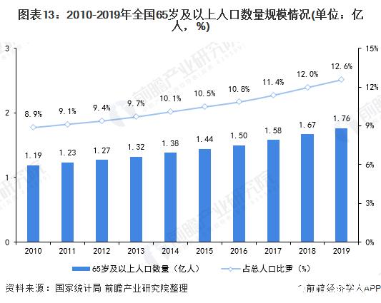图表13:2010-2019年全国65岁及以上人口数量规模情况(单位:亿人,%)