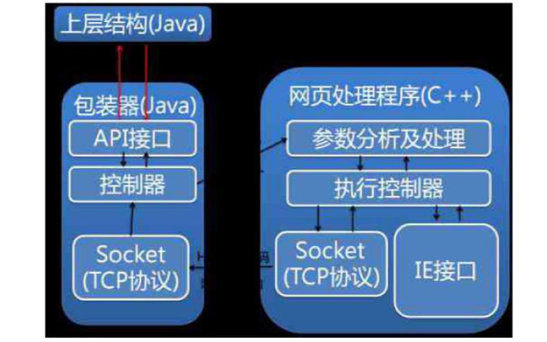如何使用IE內核實現網頁信息抽取程序的開發