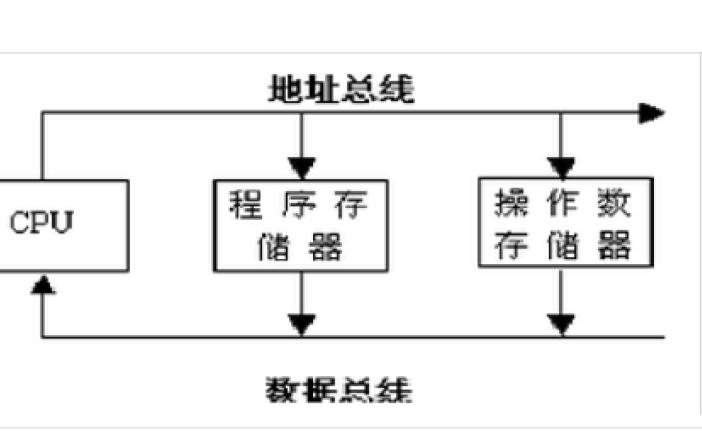 DSP处理器及应用的复习题资料合集