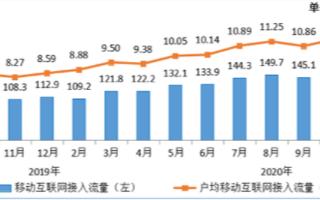移动互联网累计流量达1338亿GB,同比增长34%