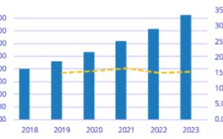 预测到2022年中国智慧城市投资将达到两千亿元人民币