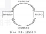 物联网概念及常见的物联网协议详解
