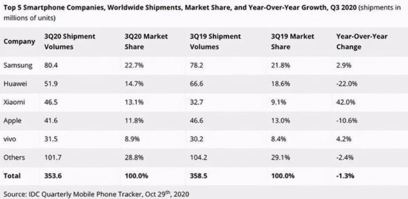 苹果掉出全球手机市场前三 小米逆势上涨