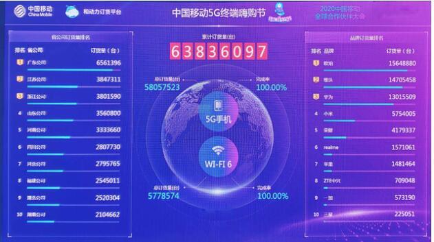 2020年中国移动5G终端嗨购节OPPO订货量排名第一