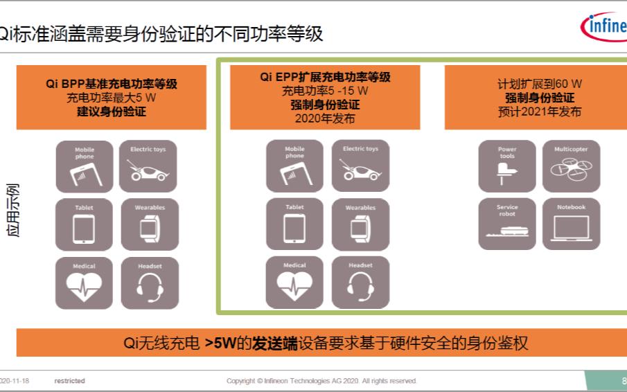 WPC聯盟Qi 1.3標準年底發布,無線充電硬件安全成最大亮點,英飛凌率先推金融級安全芯片