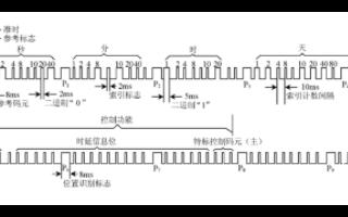 B碼解碼接口卡的電路設計方案分析