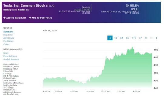 电动汽车厂商特斯拉股价继续上涨,市值超4600亿美元