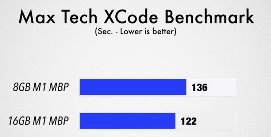 苹果M1 Mac Pro内存8GB和16GB的性能差异