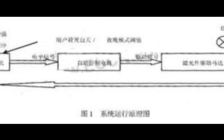 基于DPS技术传感器芯片实现摄像机应用系统的设计
