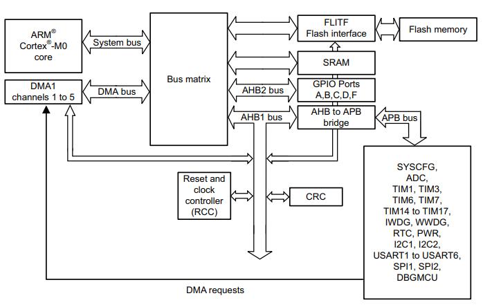 STM32F030和STM32F070系列微控制器的参考手册