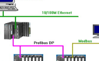 基于Modbus RTU通訊協議和S7 400 PLC實現原油輸送站控系統的設計